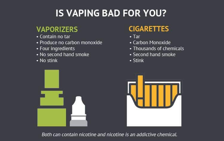 Throwback Thursday Edition #2 – Difference between Smoking and Vaping?